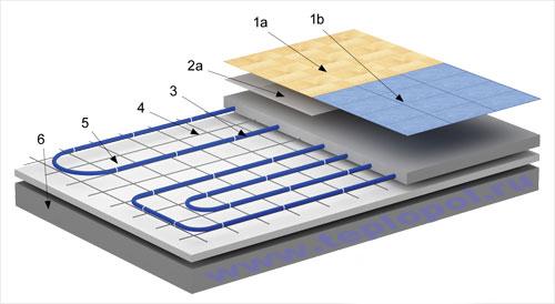 Конструкция бетонного типа водяного теплого пола