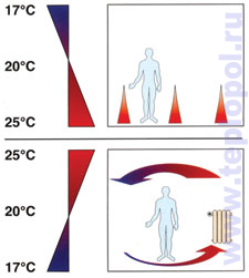 Распределение тепла в системе водяной теплый пол