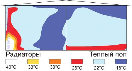 Распределение тепла при напольном водяном отоплении и радиаторном отоплении