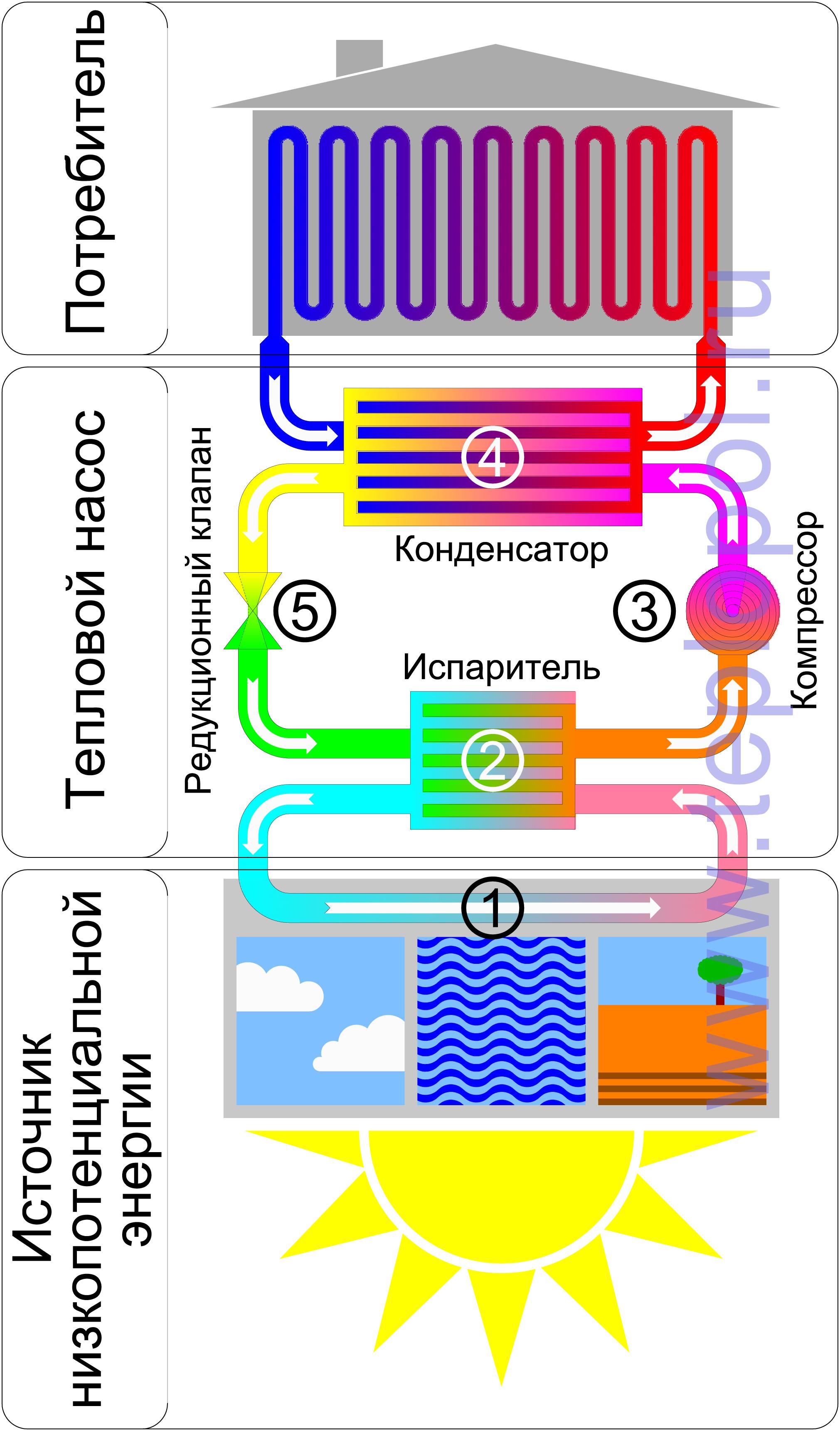 Тепловой насос - устройство для переноса тепловой.